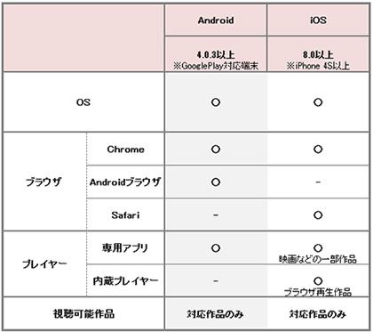 楽天SHOWTIMEもiOS/Androidのスマートフォンに対応