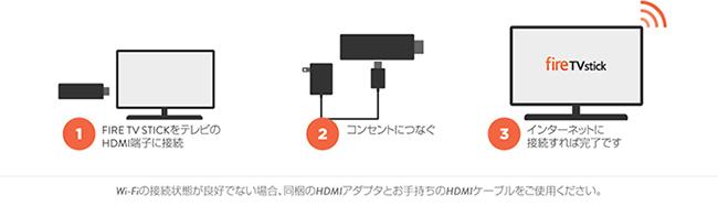 Fire TV Stickの接続方法