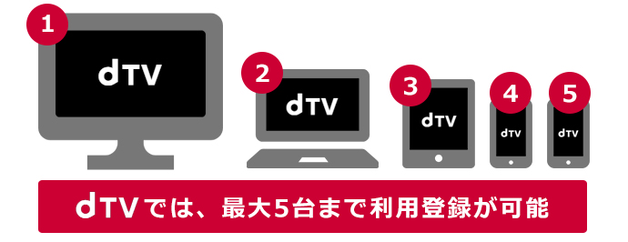 dTVで利用可能なデバイス数