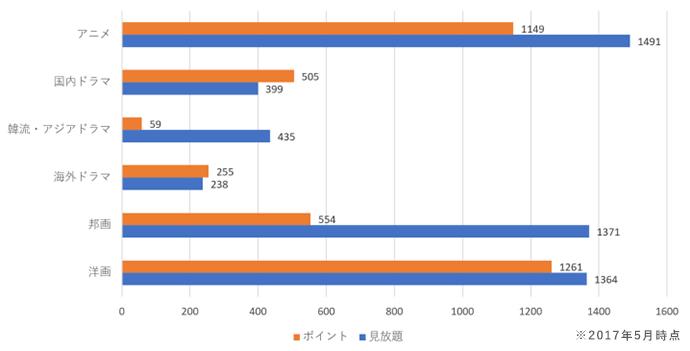 ユーネクスト見放題作品とポイント作品の割合グラフ