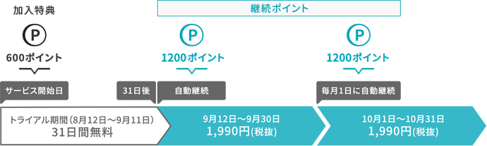 U-NEXTは31日間無料&600ポイントが貰える!