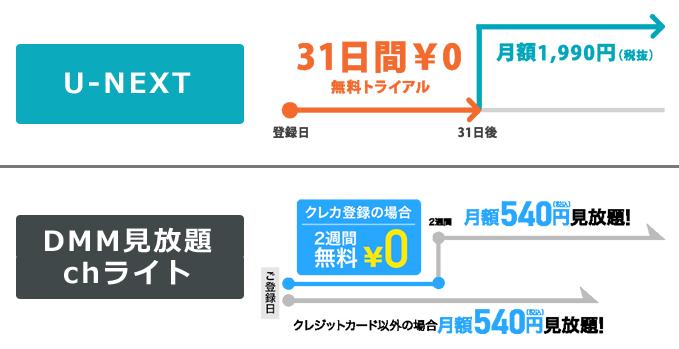 U-NEXTとDMM見放題chライトの無料トライアル期間の比較