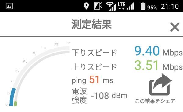 9時台の通信速度測定結果