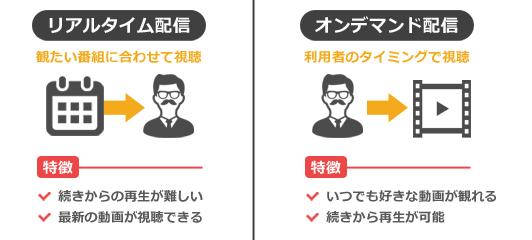 リアルタイム配信とオンデマンド配信はそれぞれ特徴がある