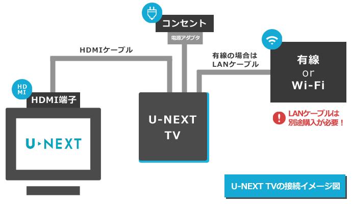 U-NEXT TVの接続イメージ図