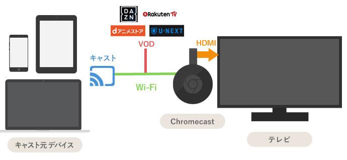 ChromecastでVODが観れる仕組み