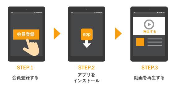 Androidスマートフォンで動画を観るまでの流れ