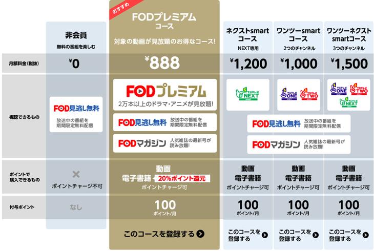 FODの月額コースの種類