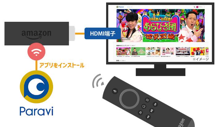 Fire TVの接続イメージ図