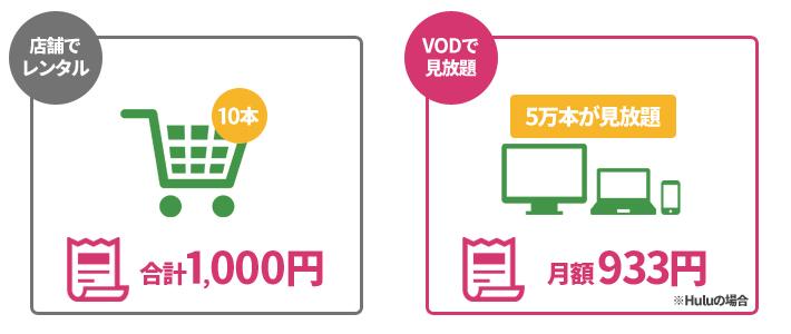 店舗レンタルとVODサービスの比較例