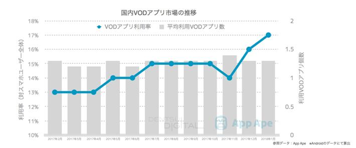 株式会社電通デジタルとフラー株式会社が共同で実施したVODアプリ市場の実態調査