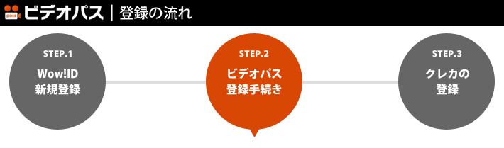 STEP.2:ビデオパスの登録