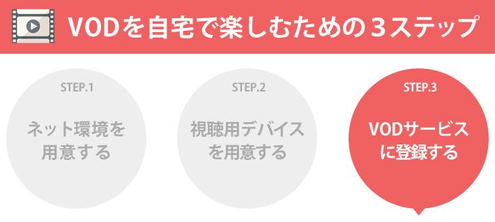 STEP3.VODサービスに登録して視聴する