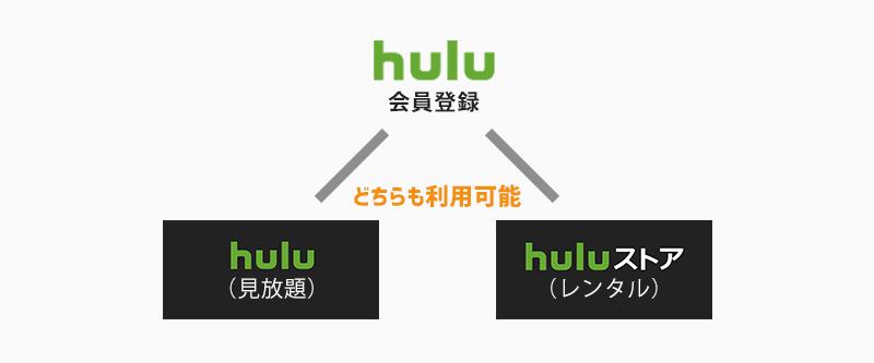 Huluの会員は見放題とレンタルの利用が可能